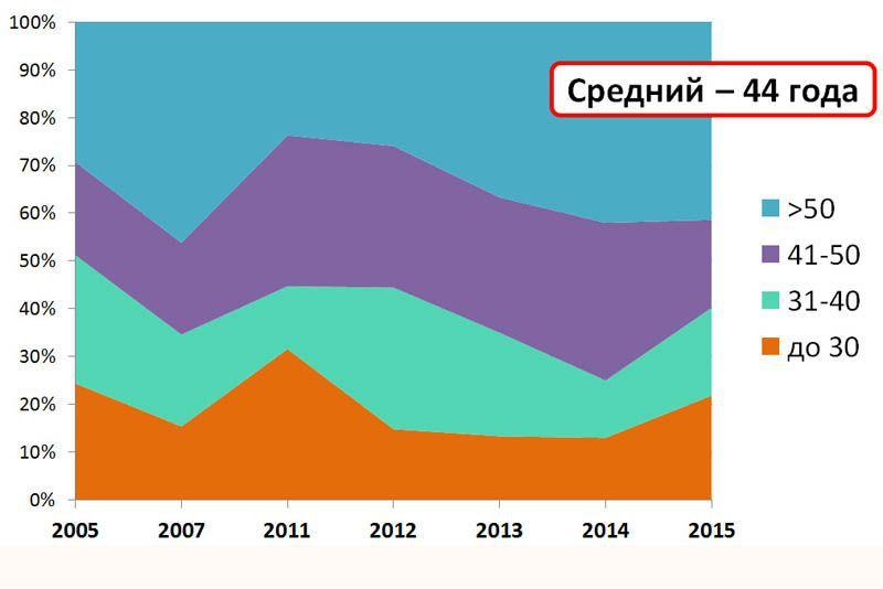 Возрастной состав слушателей 2005-2015 гг.