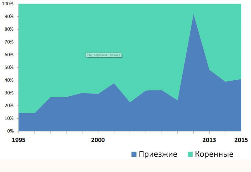 Статистика происхождения слушателей Института Петербурга